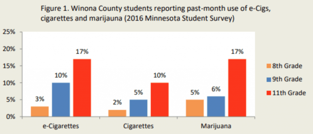 Winona County students reporting past-month vaping (2016 survey)